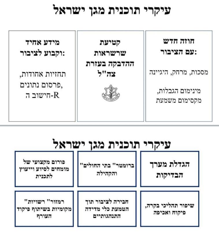עיקרי תוכנית ''מגן ישראל'' של פרופ' רוני גמזו, פרוייקטור הקורונה (צילום: צילום מסך)