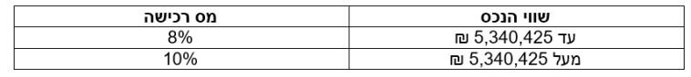 טבלת מס רכישה למשקיעים לתקופה שבין יום 16.01.20 ועד ליום 29.07.20 (צילום: עו''ד גלית זמיר)