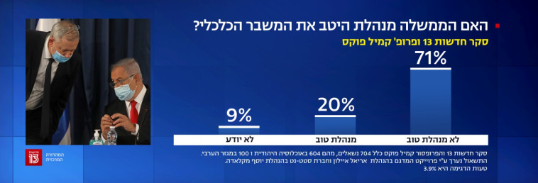 71% לא מרוצים מהתנהלות הממשלה (צילום: צילום מסך, חדשות 13)