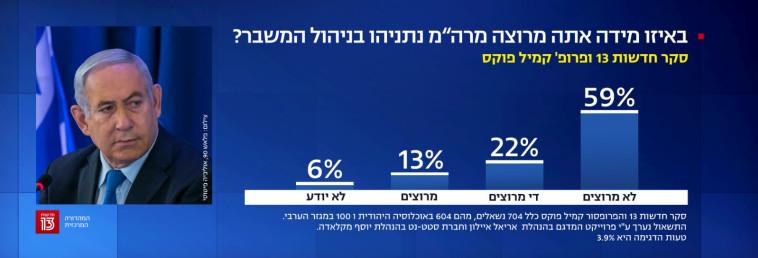 59% לא מרוצים מתפקודו של נתניהו במשבר הקורונה (צילום: צילום מסך, חדשות 13)