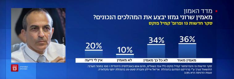 רק 36% מאמינים שגמזו יבצע מהלכים נכונים (צילום: צילום מסך, חדשות 13)