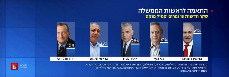 התאמה לראשות הממשלה (צילום: צילום מסך, חדשות 13)