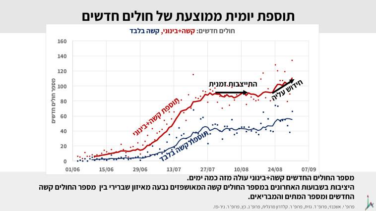 כמות חולים יומית ממוצעת (צילום: האוניברסיטה העברית)