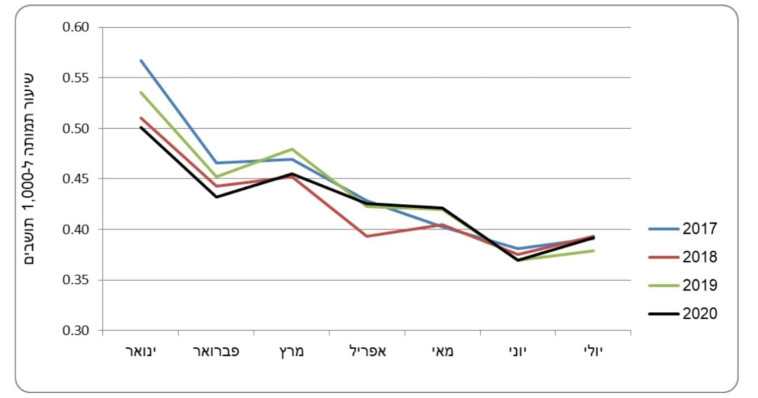 שיעור תמותה גולמי, לפי חודש, ינואר-יולי 2020-2017 (צילום: דוברות הלמ''ס)