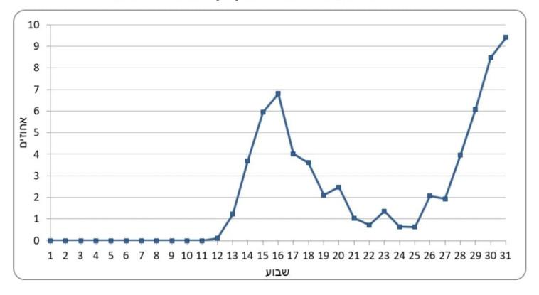 אחוז הפטירות מנגיף קורונה, לפי שבוע (צילום: דוברות הלמ''ס)
