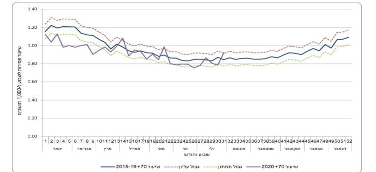 שיעור פטירות של בני 70 ומעלה, לפי שבוע, בממוצע 2020-2015 (צילום: דוברות הלמ''ס)