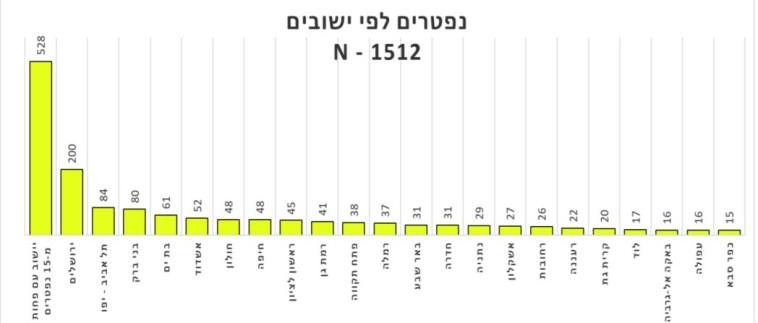דו''ח נפטרים לפי יישובים (צילום: משרד הבריאות)