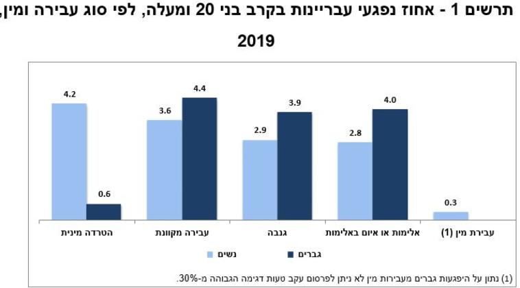 סקר ביטחון אישי לשנת 2019 (צילום: הלשכה המרכזית לסטטיסטיקה)