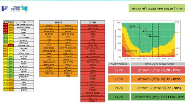 רשימת הערים האדומות והכתומות (צילום: משרד הבריאות)