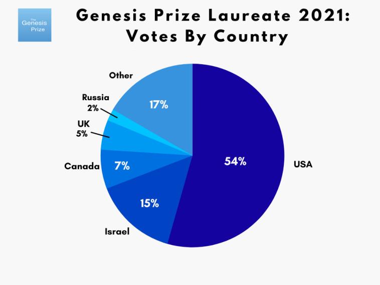 הצבעה לזוכה בפרס בראשית לפי מדינה (צילום: ללא)