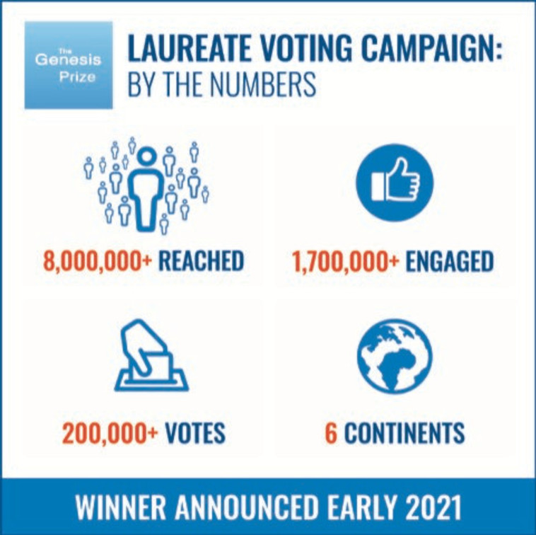 נתוני הקמפיין של פרס בראשית (צילום: ללא)