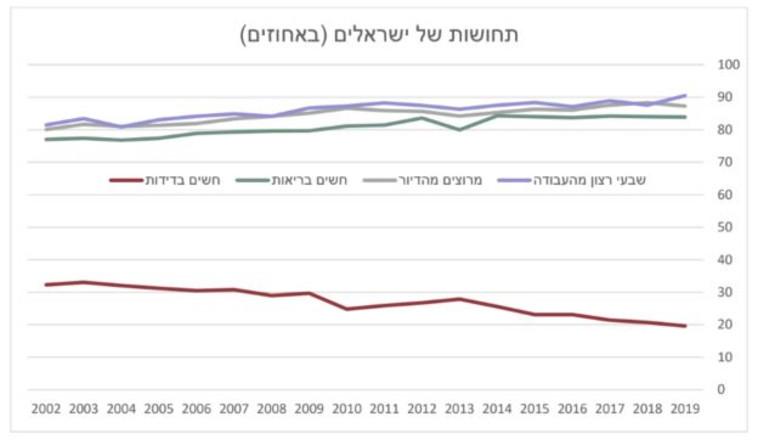 סקר תחושות הישראלים (צילום: מעריב אונליין)