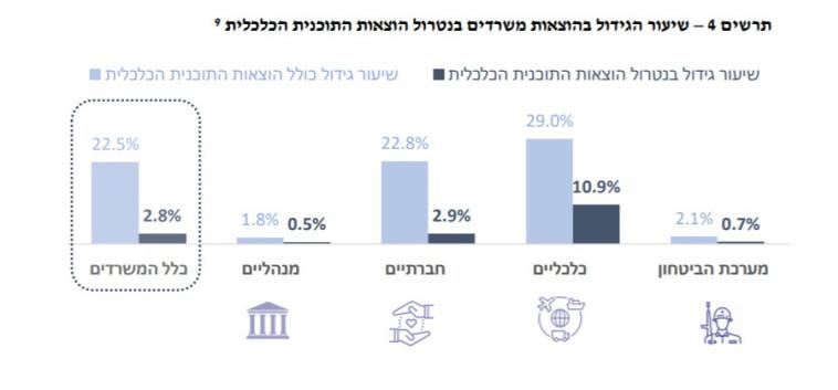 הגידול בהוצאות משרדים (צילום: משרד האוצר)