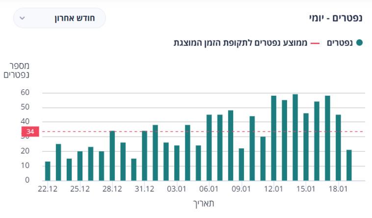 עלייה דרמטית במניין הקורבנות בינואר (צילום: משרד הבריאות)