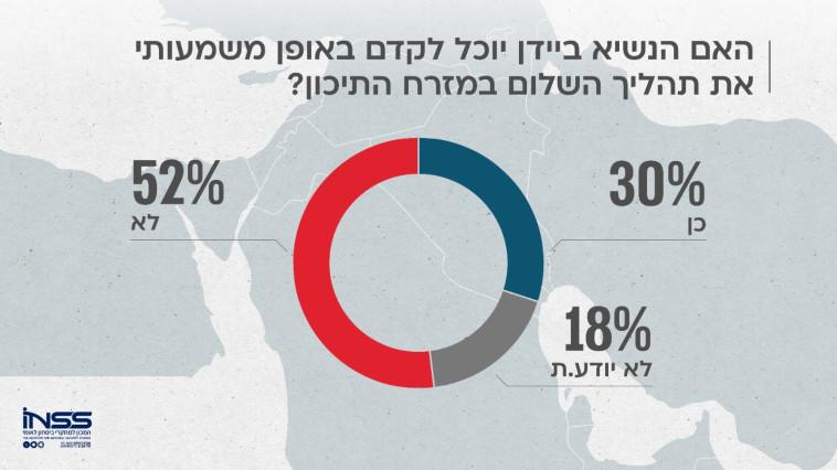 סקר דעת קהל - האיומים על ישראל (צילום: INSS - המכון למחקרי ביטחון לאומי)