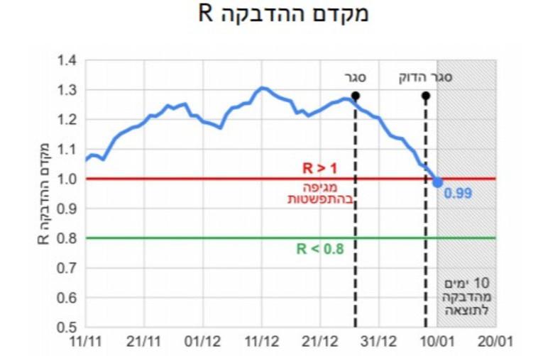 גרף מקדם ההדבקה R (צילום: באדיבות מרכז המידע והידע הלאומי למערכה בקורונה)