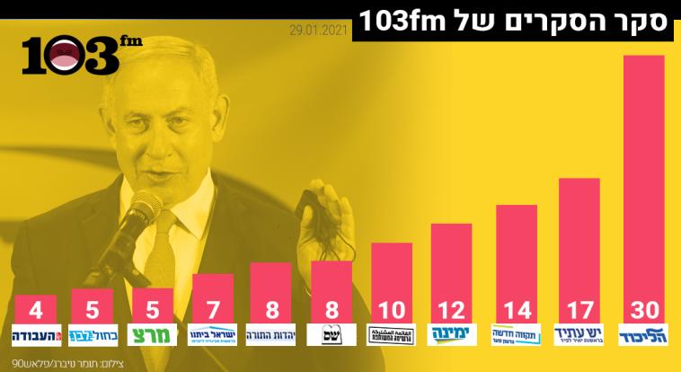 סקר הסקרים של 103FM (צילום: 103FM)
