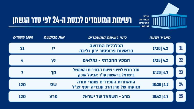 רשימת המפלגות שהגישו את מועמדותן לפי הסדר (צילום: ועדת הבחירות המרכזית)