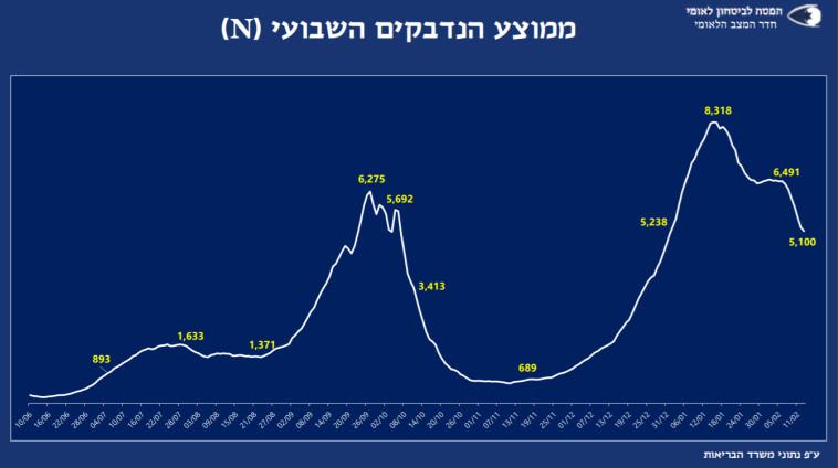 ממוצע נדבקים (צילום: המל''ל)