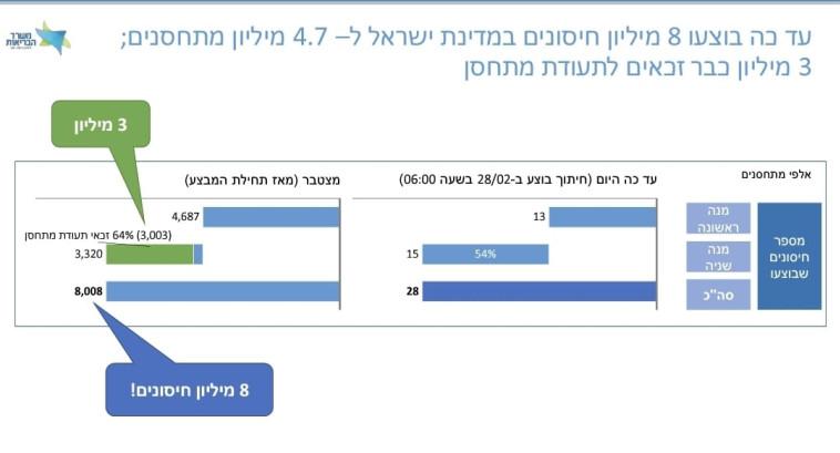 מצב החיסונים לקורונה בישראל, 28.2 (צילום: צילום מסך)