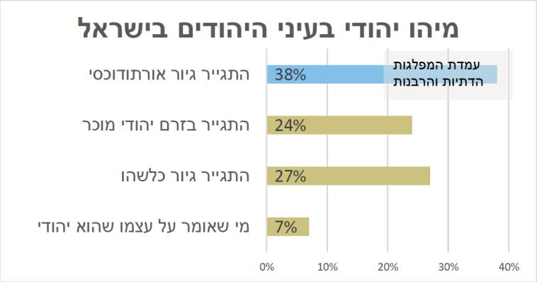 זהות האני יהודי בעיני היהודים (צילום: ללא)
