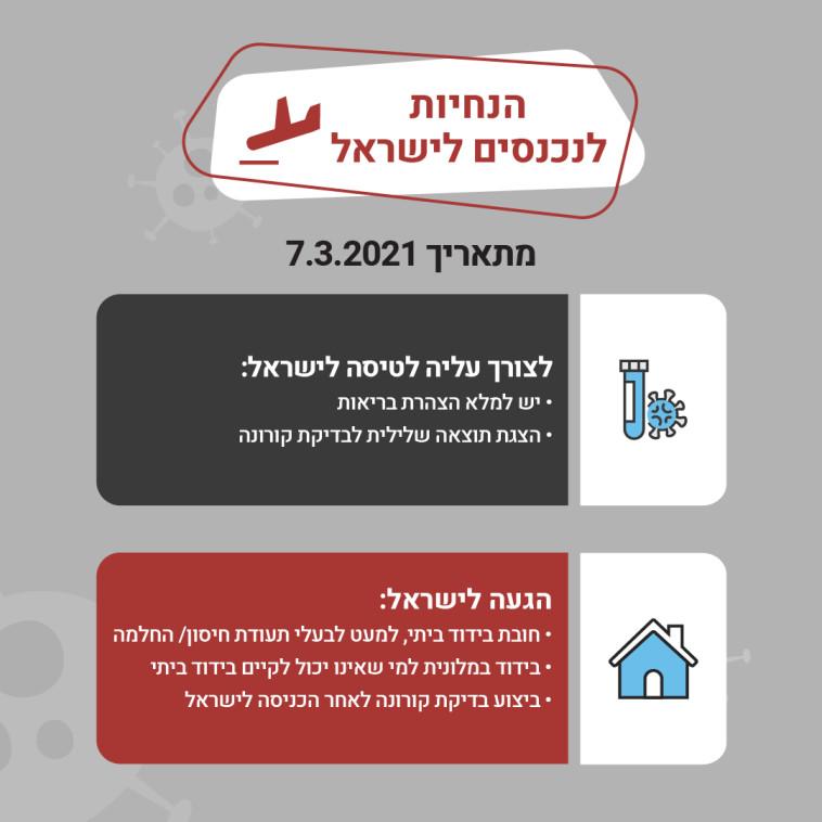הנחיות לנכנסים לישראל (צילום: ללא)