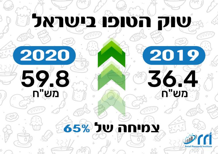 זינוק בשוק הטופו בישראל (צילום: מעריב אונליין)