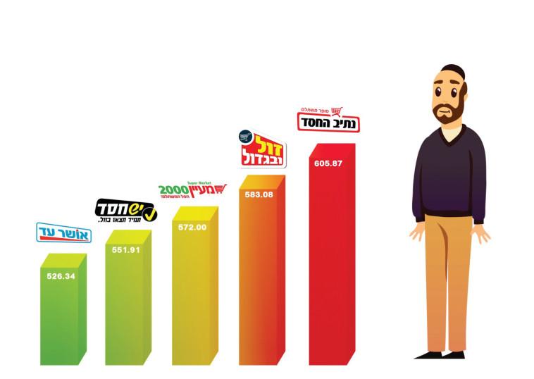 השוואת מחירים (צילום: מעריב אונליין)