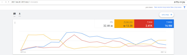 Graph of a Google.sponsored campaign in the field of food (Photo: Screenshot . PR Carnival)