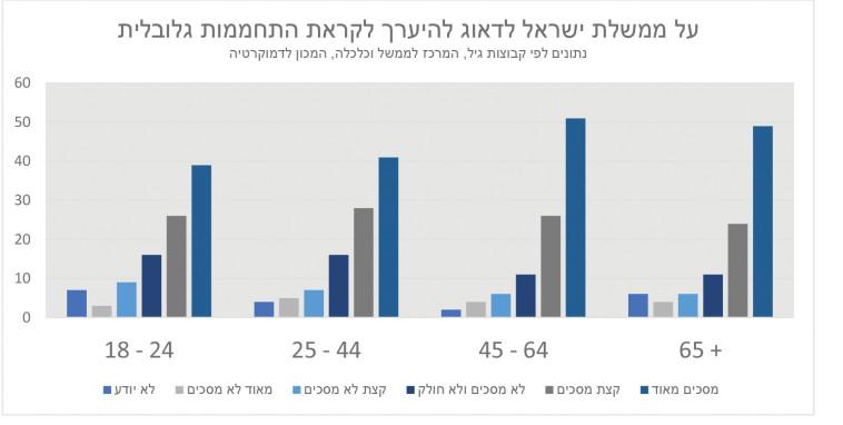 על ממשלת ישראל לדאוג להיערך לקראת התחממות גלובלית (צילום: ללא קרדיט)