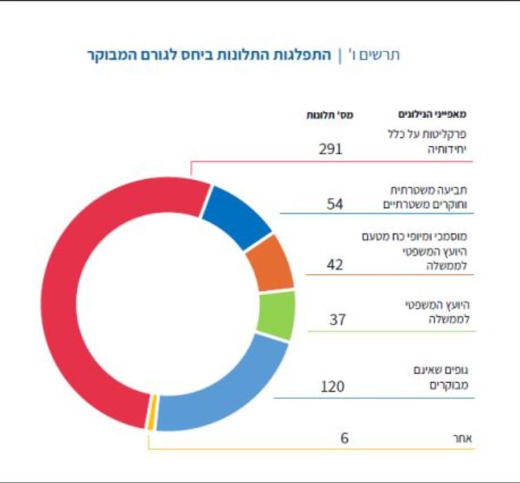 דו''ח נציב תלונות הציבור (צילום: משרד המשפטים)