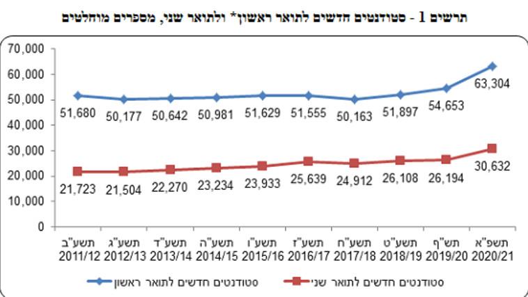 הגידול בכמות הסטודנטים לתואר ראשון ושני (צילום: הלשכה המרכזית לסטטיסטיקה)