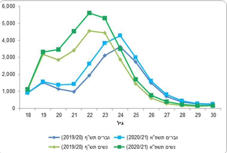 גיל הסטודנטים  (צילום: הלשכה המרכזית לסטטיסטיקה)