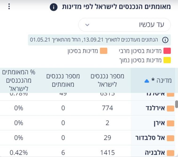 כניסות לישראל מאיראן החל מחודש מאי (צילום: צילום מסך)