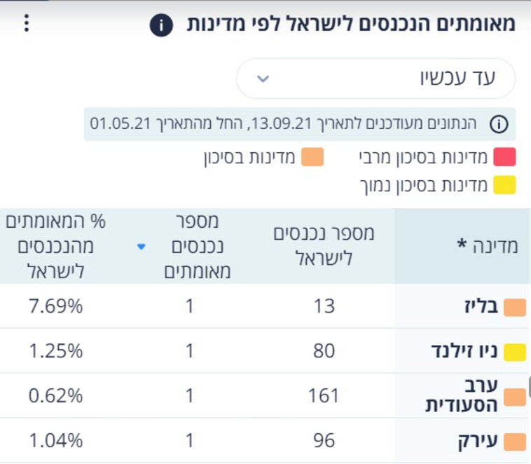כניסות לישראל מסעודיה ועיראק (צילום: צילום מסך)