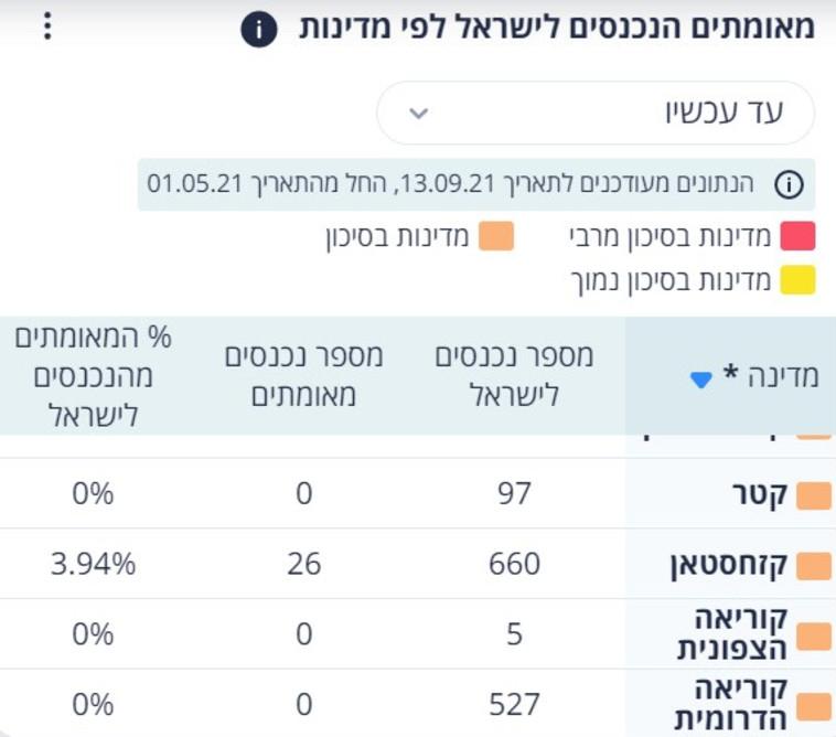 כניסות לישראל מקוריאה הצפונית וקטאר (צילום: צילום מסך)