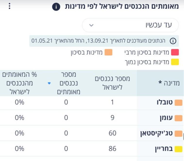 כניסות לישראל מעומן ובחריין (צילום: צילום מסך)