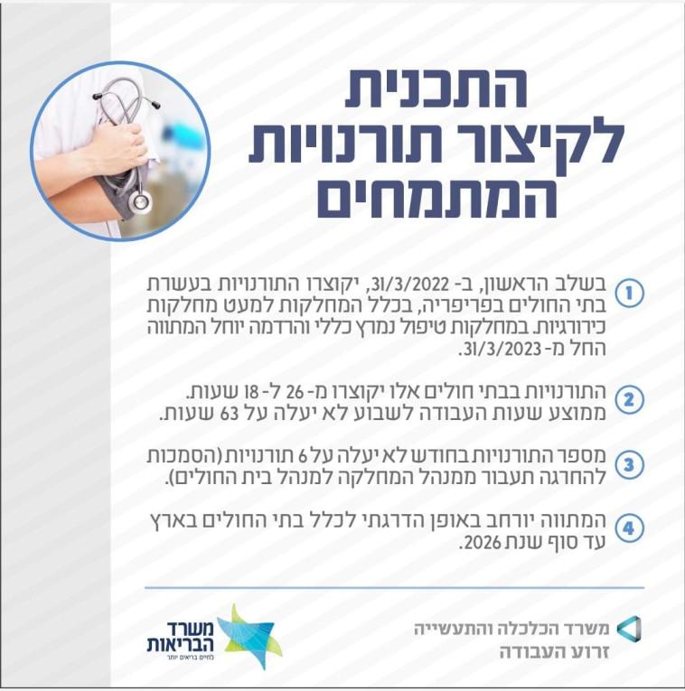 Das Programm zur Verkürzung der Praktikantenschichten (Foto: Gesundheitsministerium)