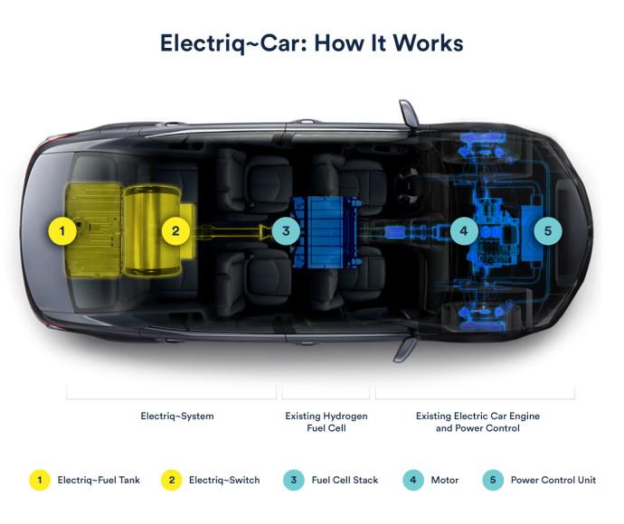 תרשים של המנוע של חברת Electriq-Global