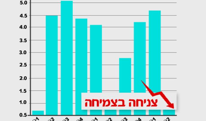 """הלמ""""ס: הצמיחה ברבעון השני של השנה - 1% בלבד"""